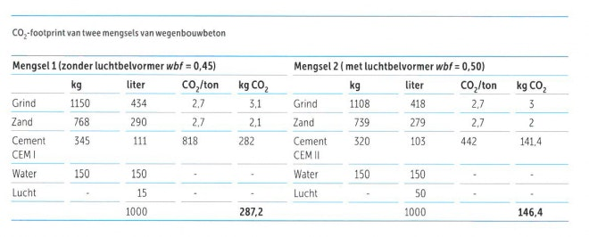 Tabel co2 footprint wegenbouwbeton