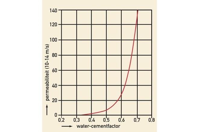 02 milieuwinst versus levensduur grafiek