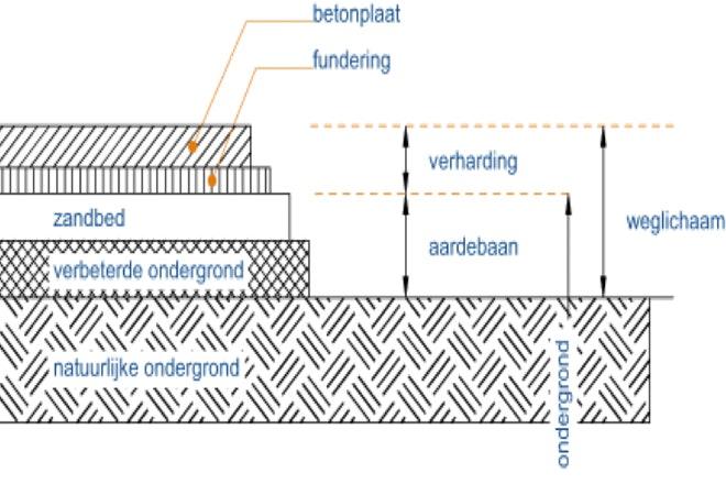 Opbouw betonverharding 660x440