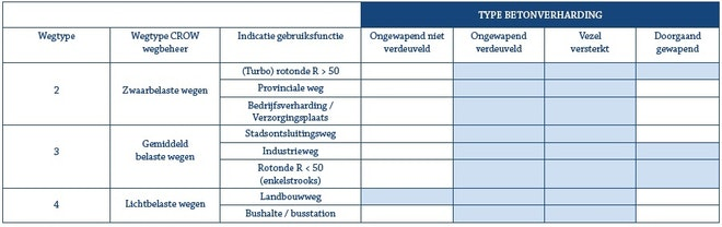 Tabel typen betonverharding
