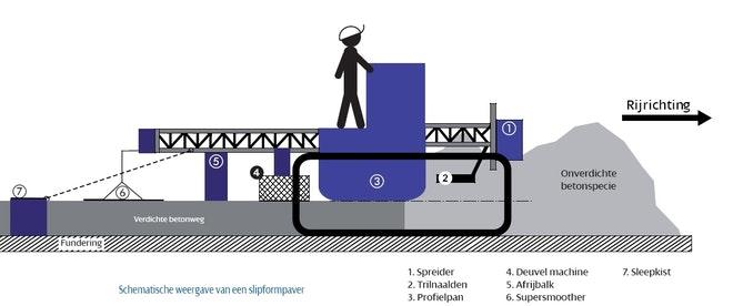 Slipformpaver schematische weergave